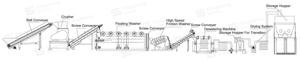 PP Barrels Recycling Washing Line-fangsheng