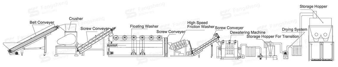 Waste Agricultural Film Recycling Washing Line-fangsheng