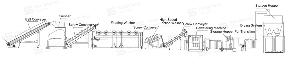 Waste Plastic Film Washing Line-fangsheng